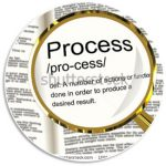GDPR - Process Limitation