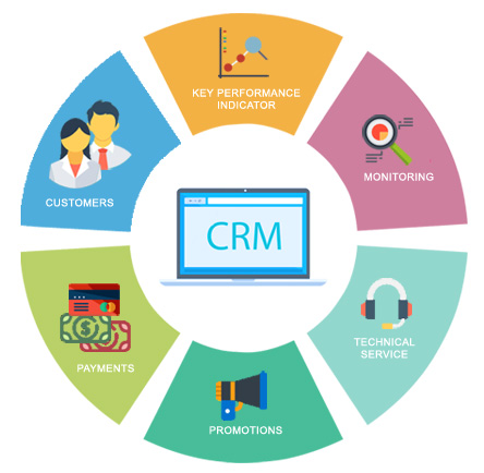 CTI Applications Features + CRMs / ERPs