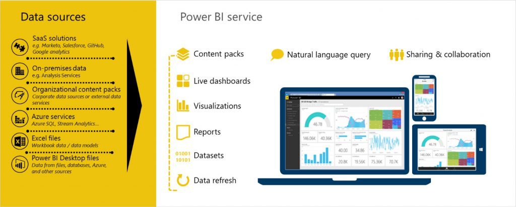 Microsoft BI Data Sources
