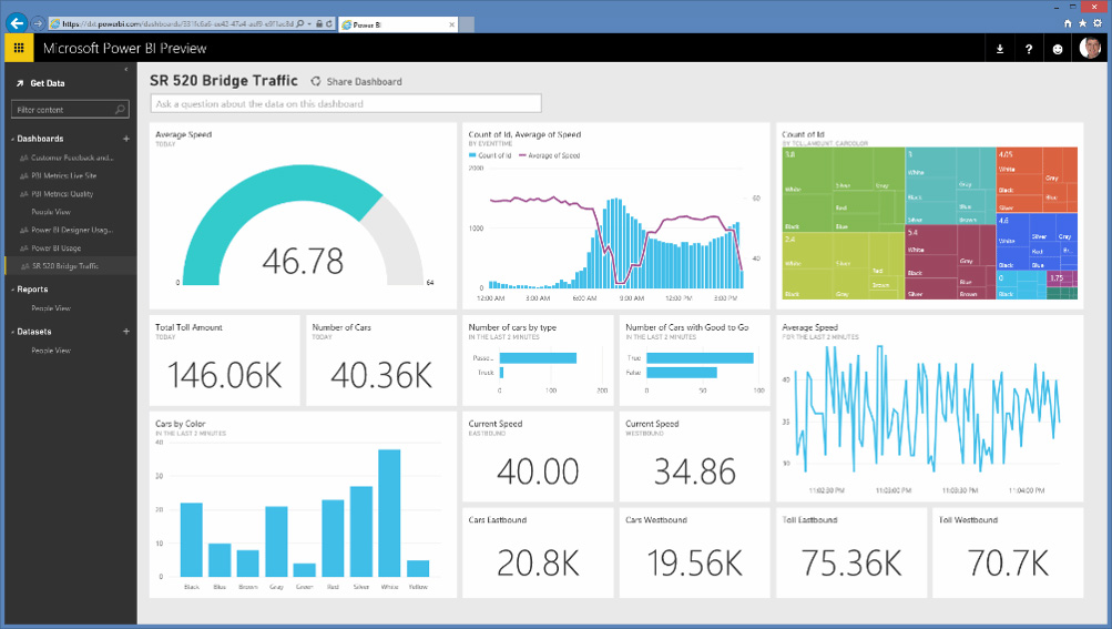 Power BI Solutions