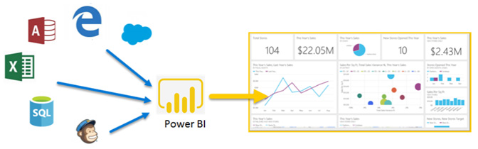 Power BI Input Data Sources